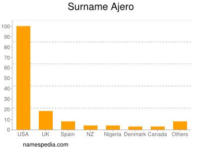 Surname Ajero