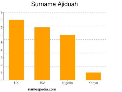 Surname Ajiduah