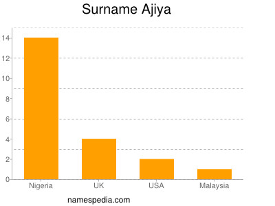 Surname Ajiya