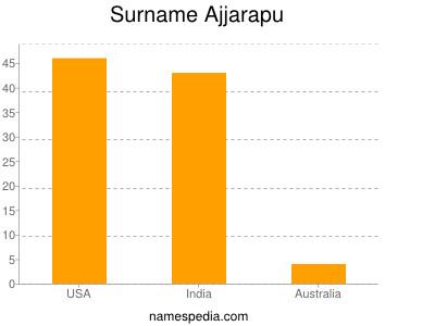 Surname Ajjarapu