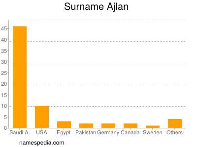 Surname Ajlan