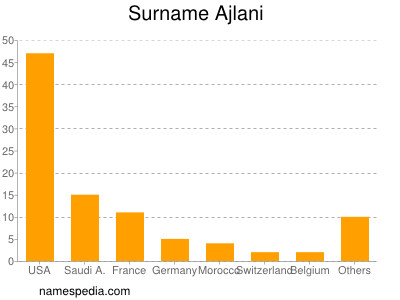 Surname Ajlani