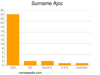 Surname Ajoc
