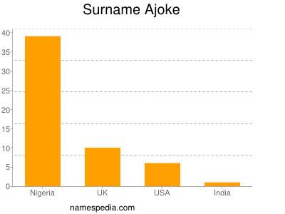 Surname Ajoke