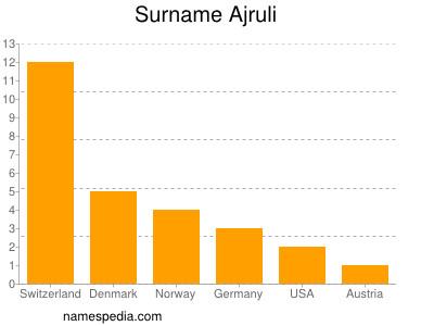 Surname Ajruli