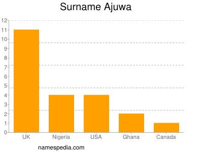 Surname Ajuwa