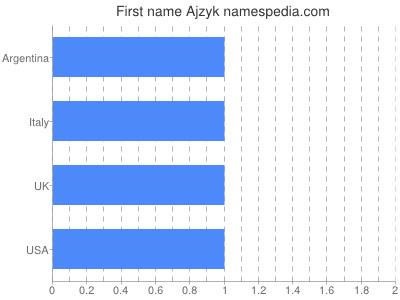 Given name Ajzyk
