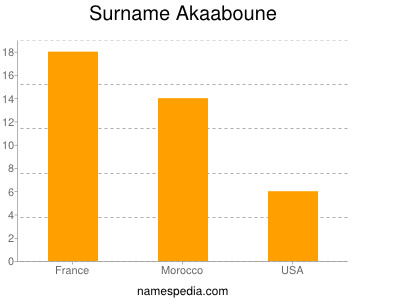 Surname Akaaboune