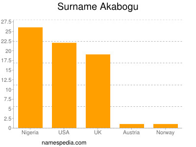 Surname Akabogu