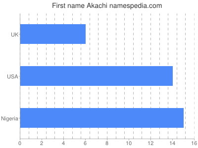 Given name Akachi