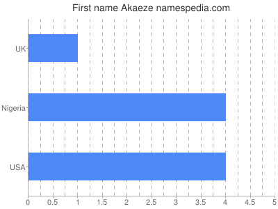 Given name Akaeze