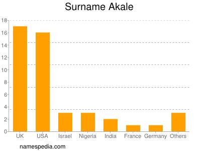 Surname Akale