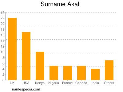 Surname Akali