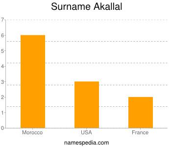 Surname Akallal