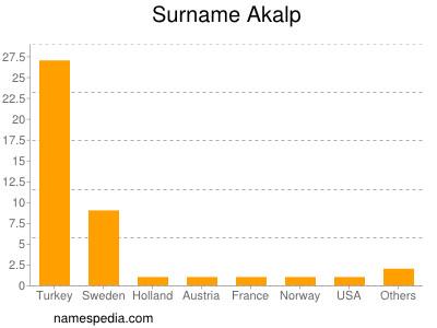 Surname Akalp