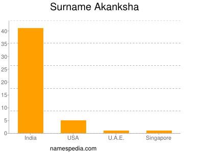 Surname Akanksha
