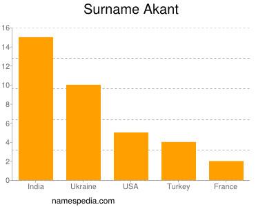 Surname Akant