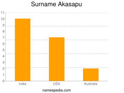 Familiennamen Akasapu