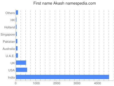 Given name Akash