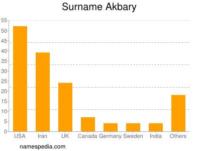 Surname Akbary