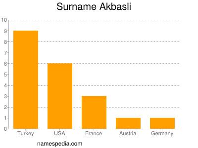 Surname Akbasli