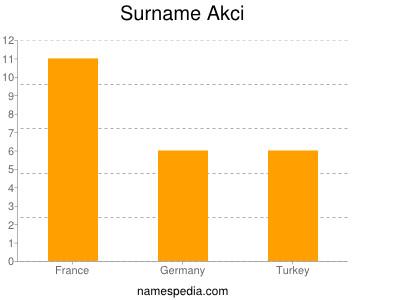 Familiennamen Akci