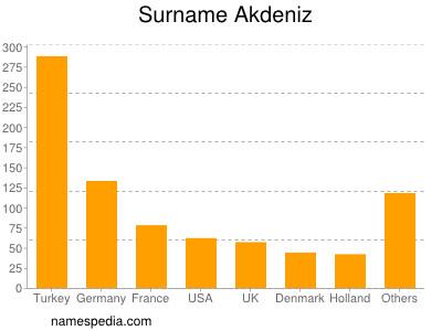 Surname Akdeniz