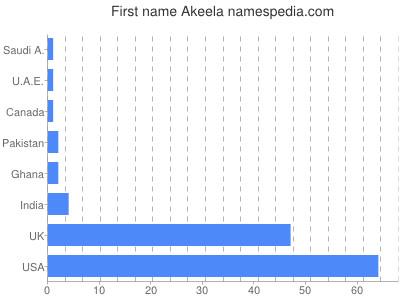 Vornamen Akeela