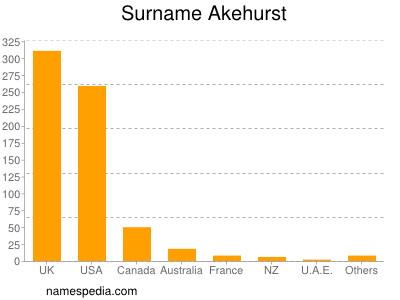 Surname Akehurst