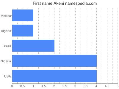 Given name Akeni