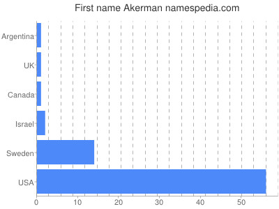 Given name Akerman