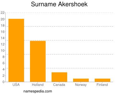 Surname Akershoek