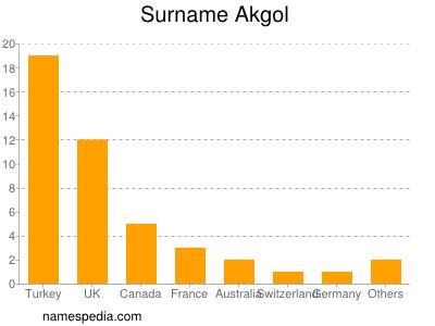 Surname Akgol
