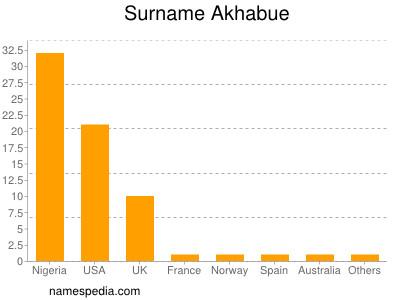 Surname Akhabue