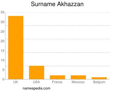 Surname Akhazzan