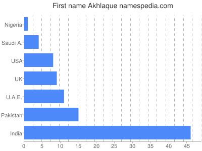 Given name Akhlaque