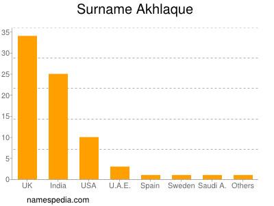 Surname Akhlaque