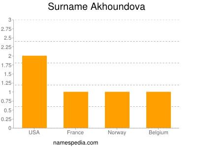 Surname Akhoundova