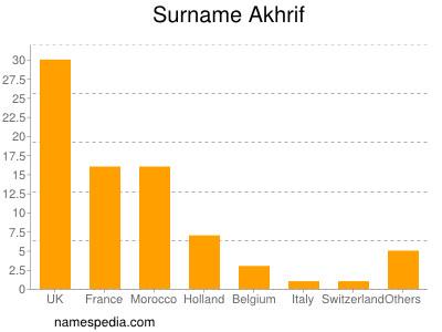 Surname Akhrif