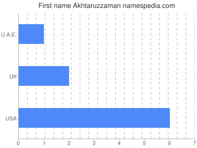 Given name Akhtaruzzaman