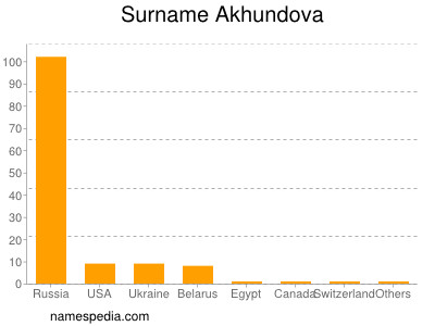 Surname Akhundova