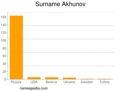nom Akhunov