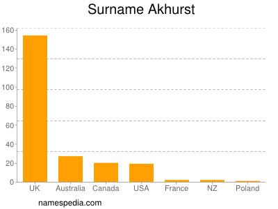 Surname Akhurst