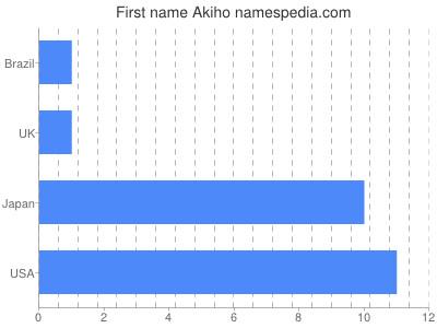 Given name Akiho