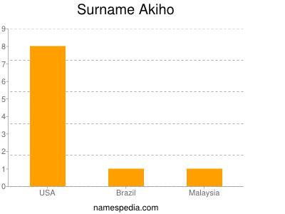 Surname Akiho