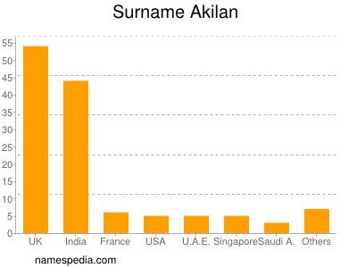 Surname Akilan