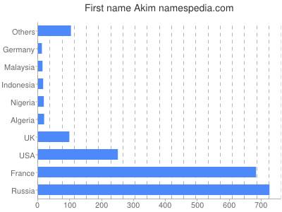 Given name Akim