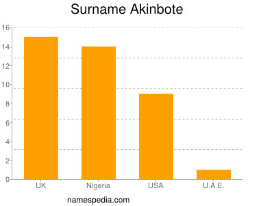 Surname Akinbote