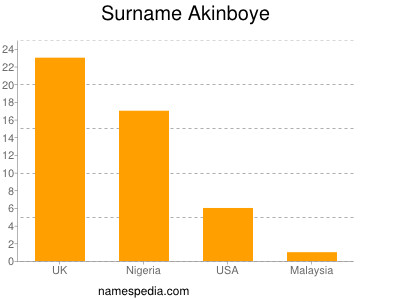 nom Akinboye