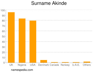 Surname Akinde